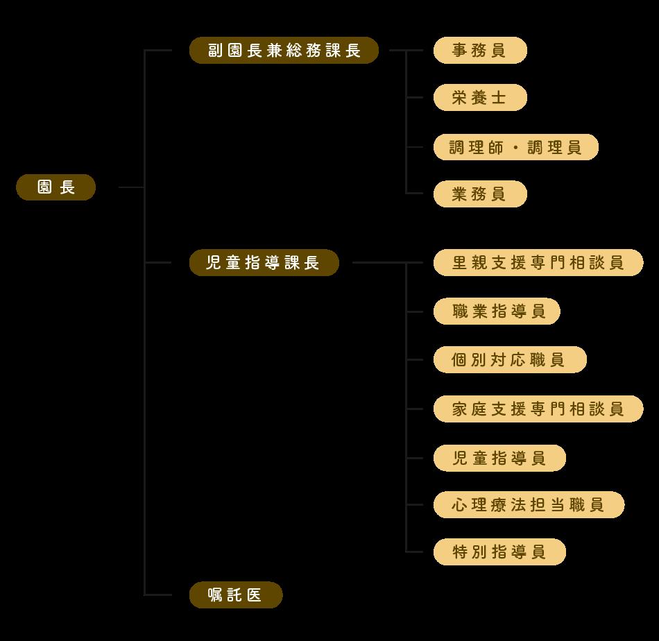 wakabagakuen-organization-chart2